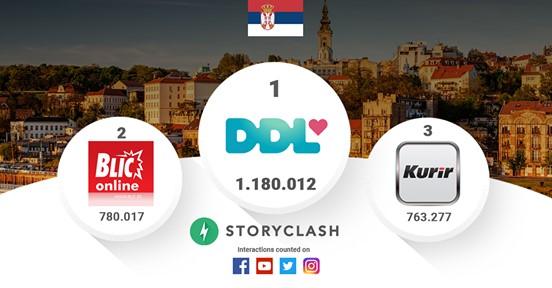 Dnevna doza lepog apsolutni lider društvenih mreža u Srbiji