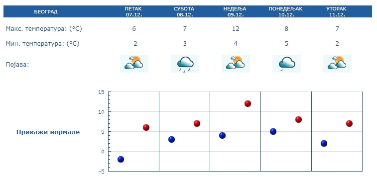 Vremenska Prognoza Za Decembar Nema Temperaturnih Obrta